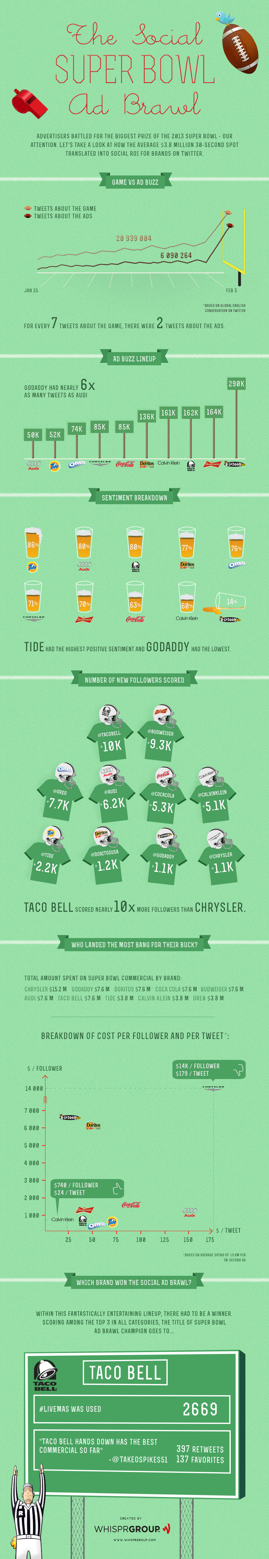 super-bowl-infographic