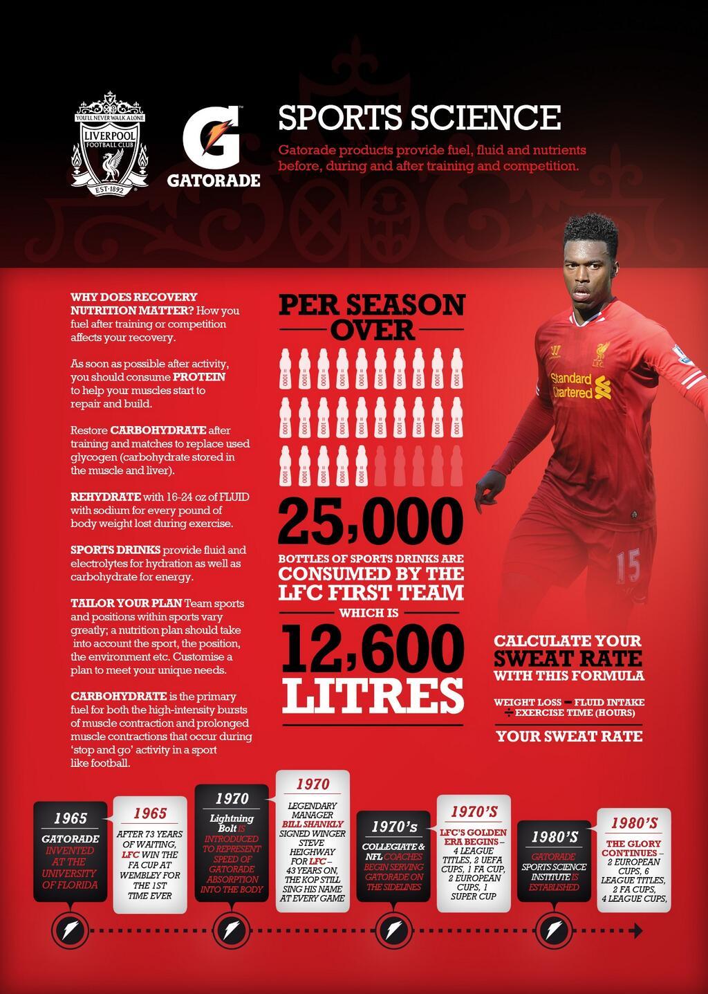 Gatorade Infographics Liverpool