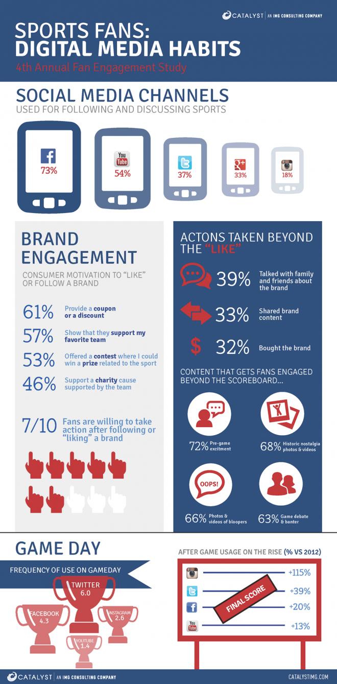 médias sociaux fans sport infographie