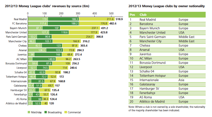 Deloitte-Football-Money-League-2014_2
