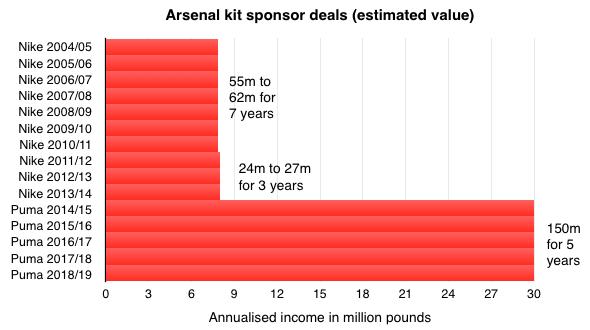 Graphique Arsenal revenu equipementier