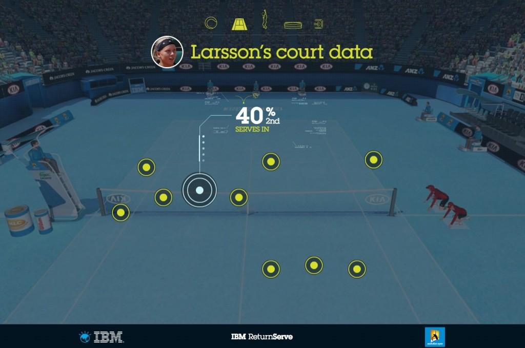 IBM-return-serve-court-data