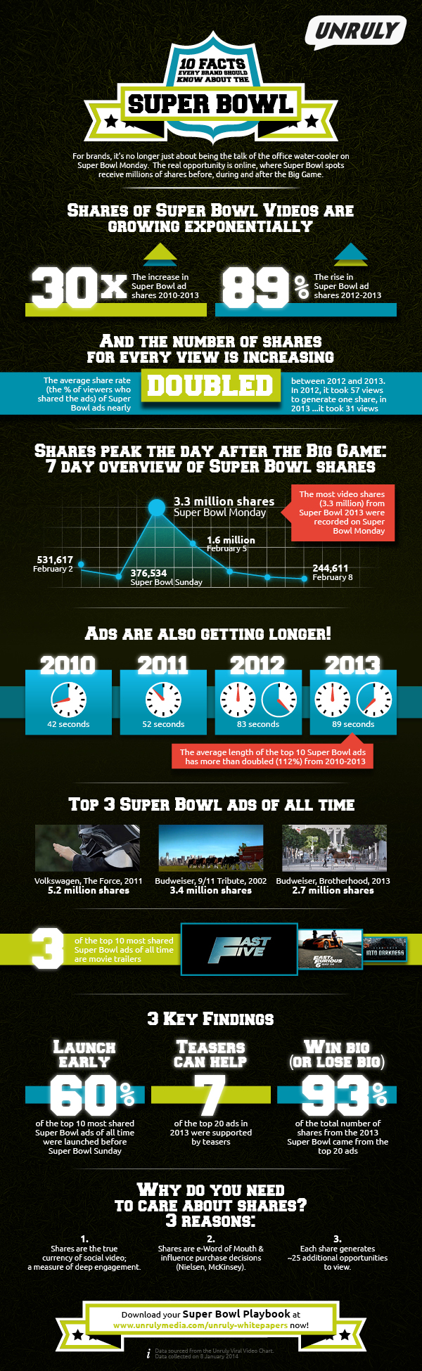 Unruly_Super_Bowl_2014_infographic