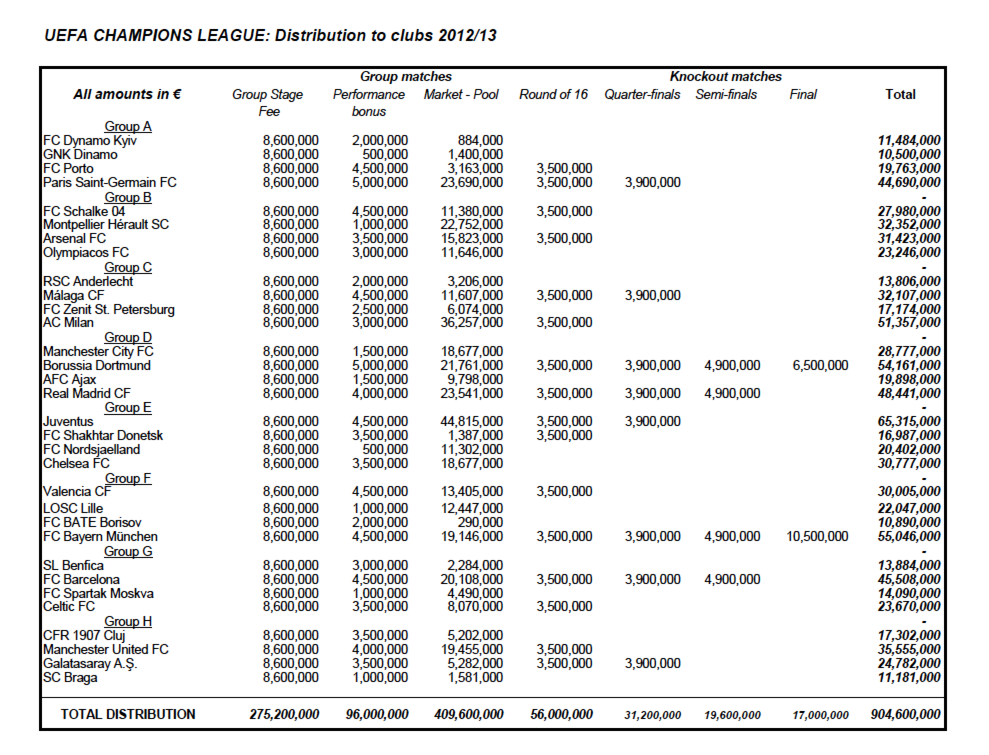 UEFA Champions League 2012-13_Distribution Revenue