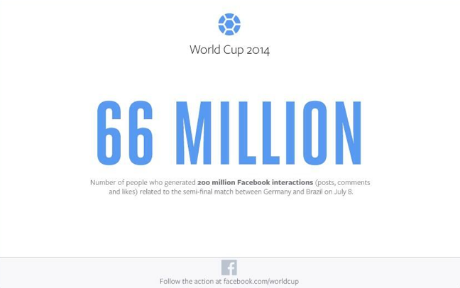 Bresil-Allemagne - Facebook chiffres
