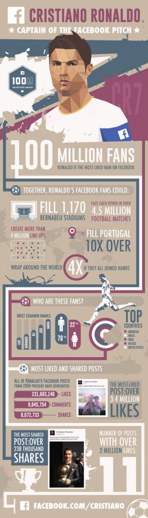 Cristiano-Ronaldo-Infographie-facebook-100-millions-de-fans