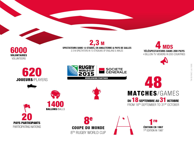 La soci t g n rale donne le coup d 39 envoi de sa coupe du - Qui a gagner la coupe du monde de rugby 2015 ...