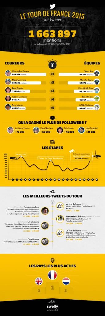 Le Tour de France 2015 sur Twitter