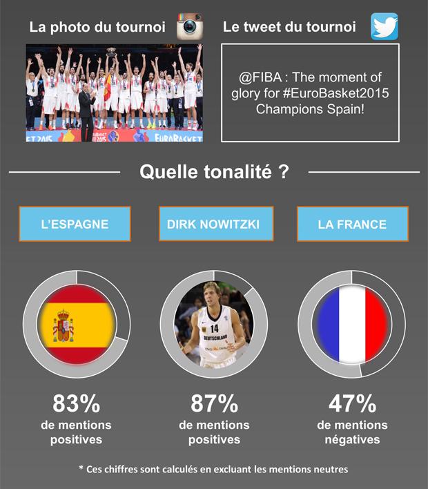 EuroBasket - SportMarket & Synthesio2