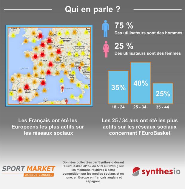 EuroBasket - SportMarket & Synthesio3