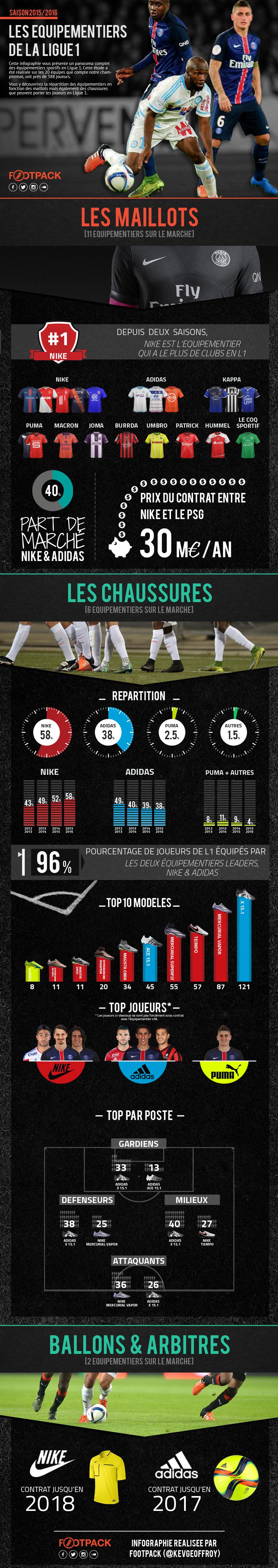 Infographie Footpack équipements Ligue 1