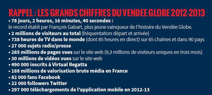 Les grands chiffres du Vendée Globe 2016
