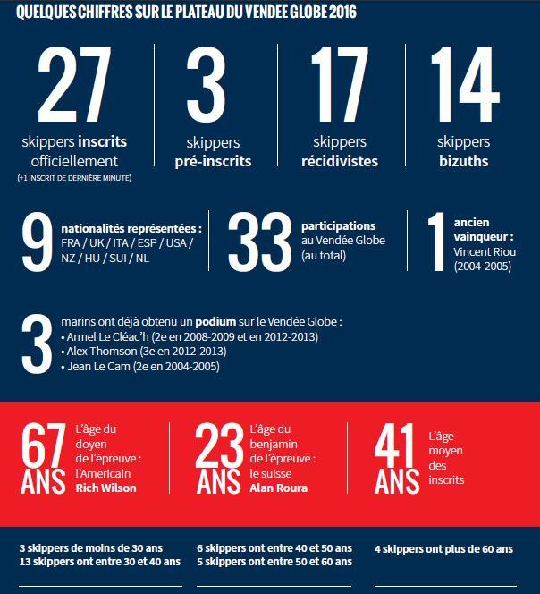 Quelques chiffres sur le plateau du Vendée Globe 2016