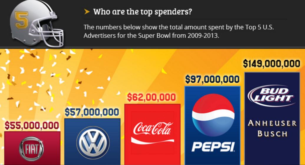 Top spenders