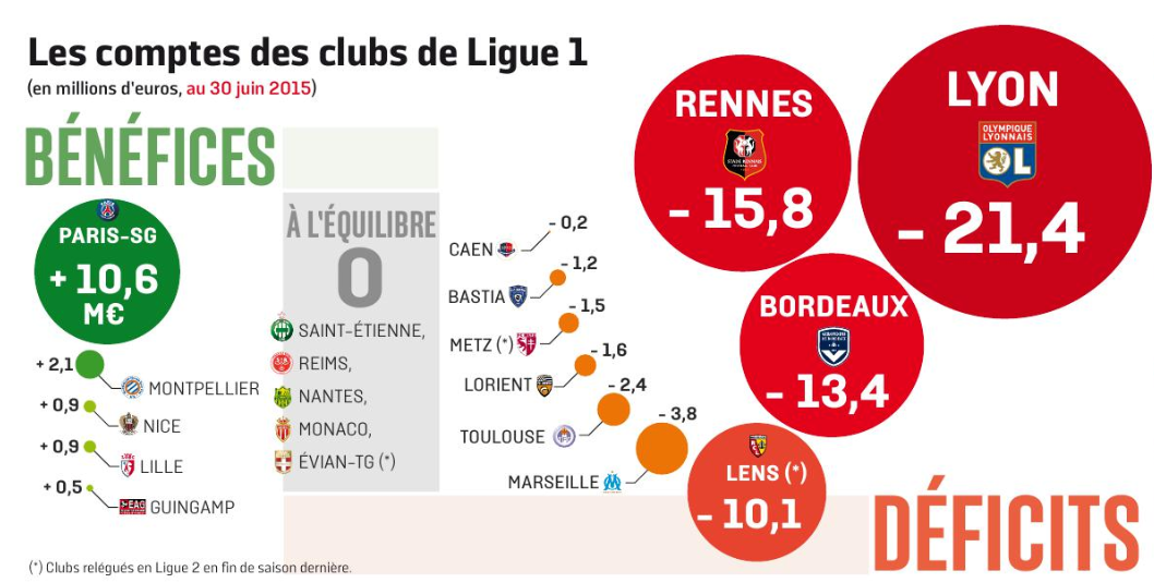 Finances Ligue 1