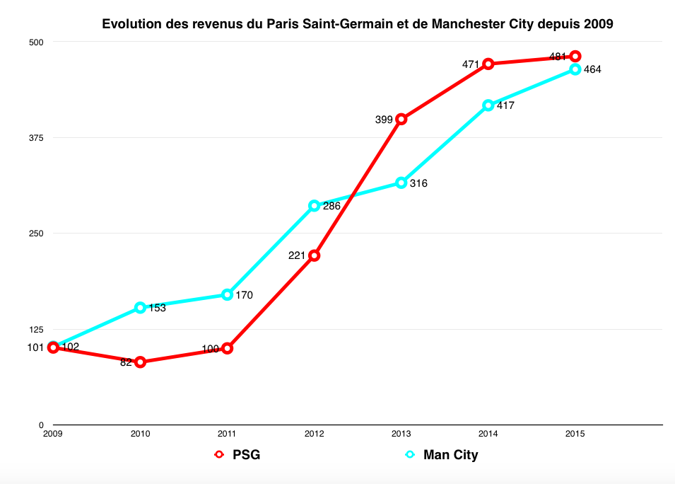 Evolution revenus PSG City