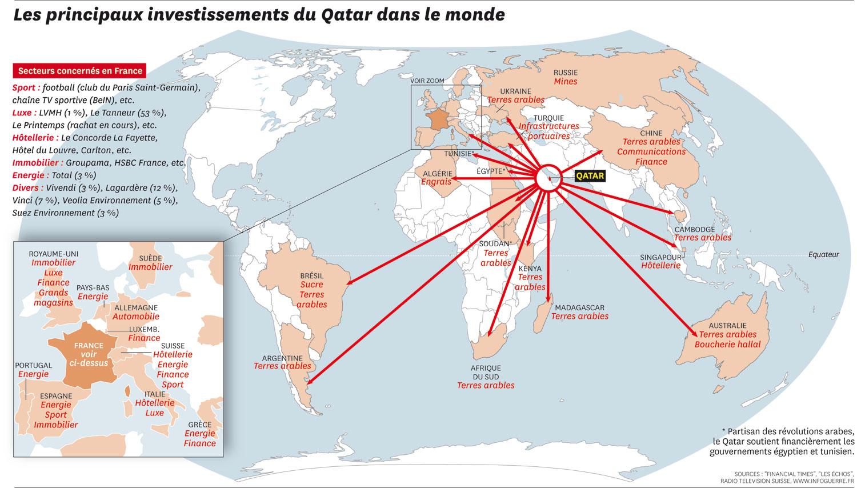 Investissements Qatar