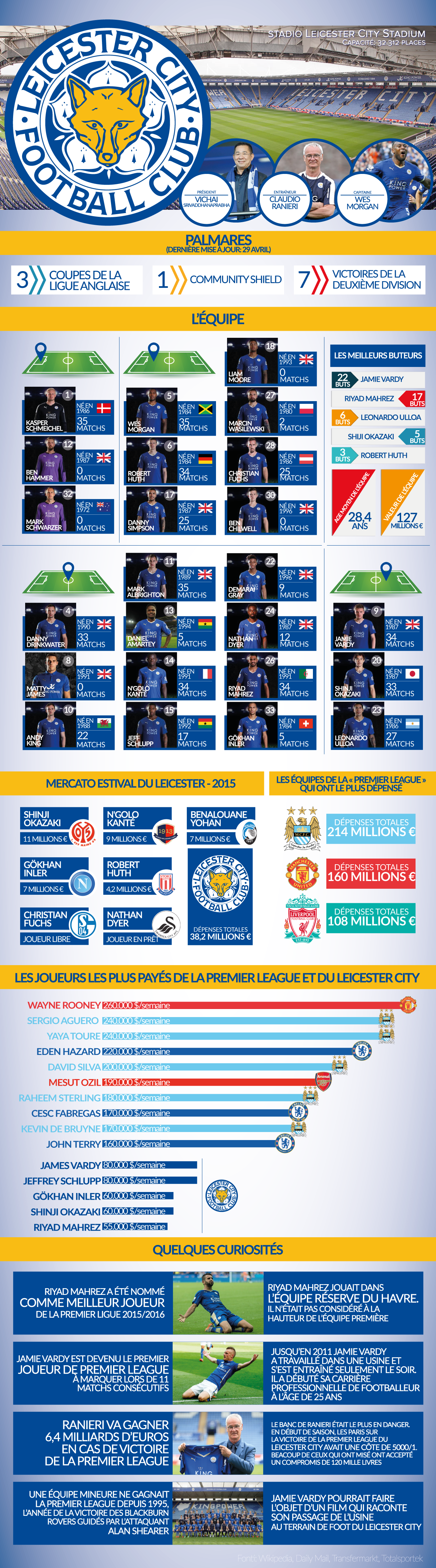 Infographie Leicester