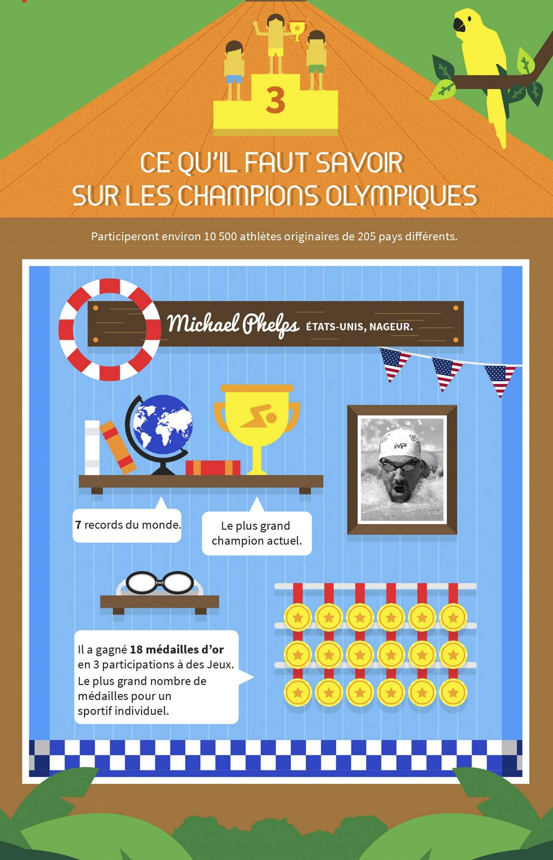 Top Infographie : tout savoir sur les Jeux Olympiques | WD68