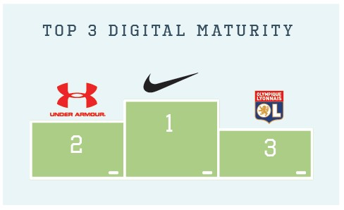 digital-maturity