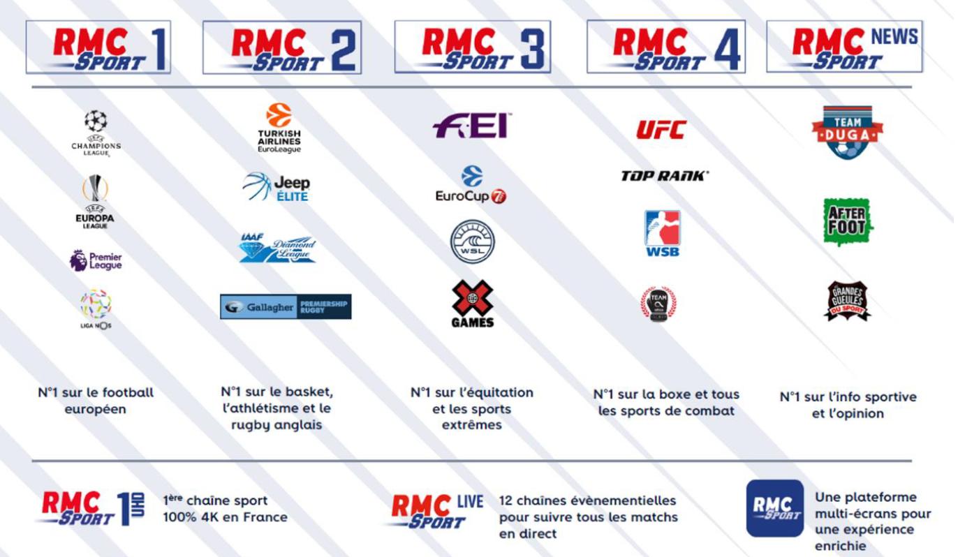 Chaines de Sport RMC Sport 2018-19